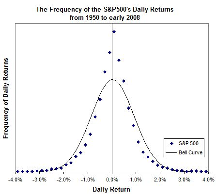Frequency of the S&P500's daily returns