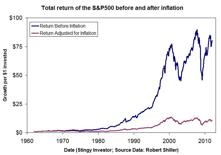 Graph of the nominal and real returns of the S&P500