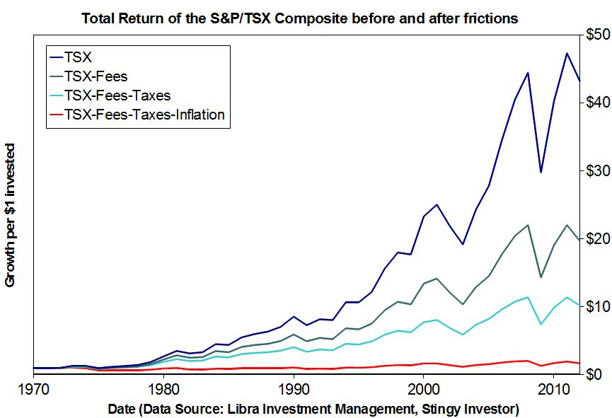 Graph of the returns of the S&P/TSX Composite after fees, taxes, and inflation