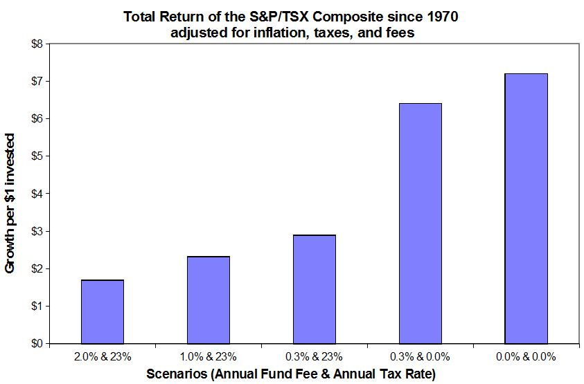 The impact of various fees and taxes on the real returns of the S&P/TSX Composite