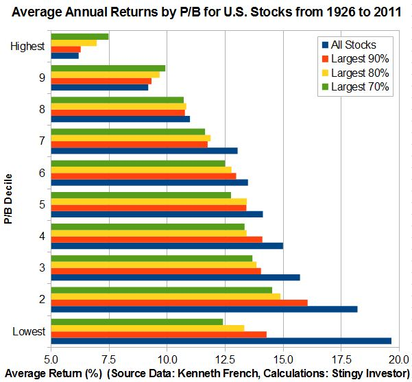 Graph of the returns by P/B decile for U.S. stocks