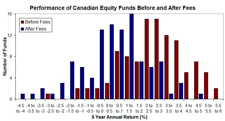 Graph of fund returns on a before and after fee basis