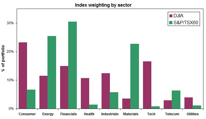 Chart of index sector weightings