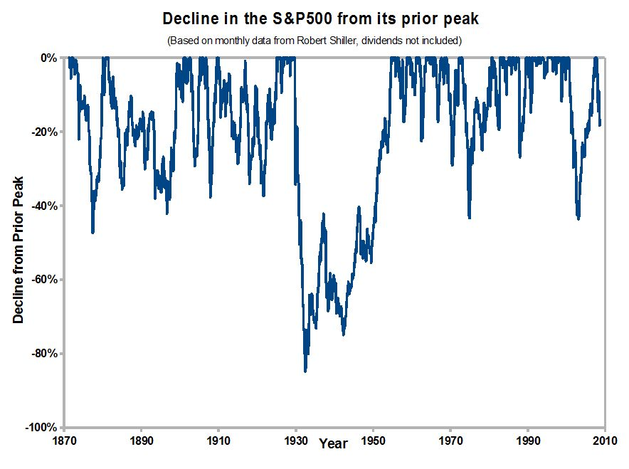 S&P500 Downside Risk: Decline From Peak